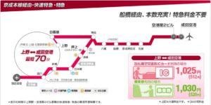 京成本線経由・快速特急・特急の概要(京成電鉄)
