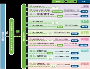 仙台空港から東北各地のアクセス(仙台空港公式サイト)