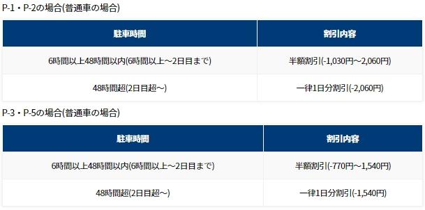 早朝・深夜割引(出典:成田空港公式サイト)