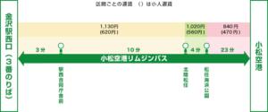 金沢駅方面(出典:小松空港公式サイト)