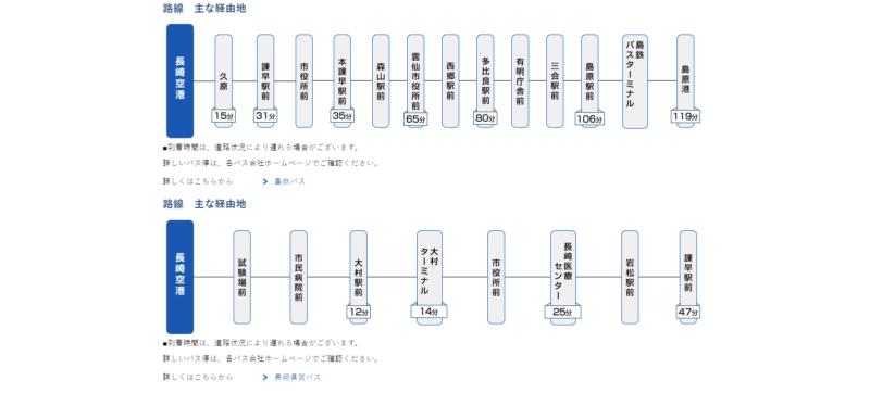 長崎・島原方面アクセス方法