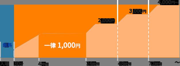 福岡空港国内線ターミナル駐車場料金(出典:公式サイト)