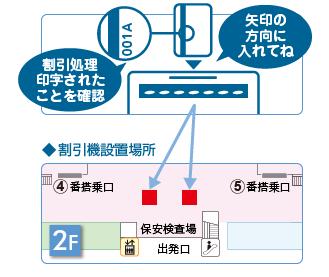 神戸空港駐車場割引サービス利用方法:神戸空港公式サイトより引用