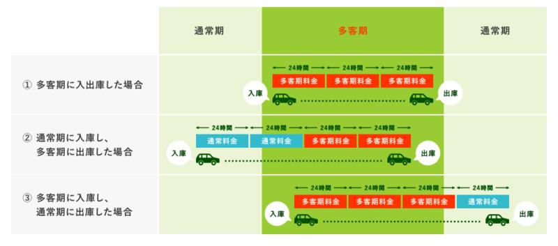 高松空港駐車場:高松空港公式サイトより引用
