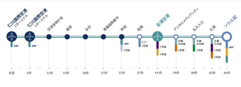 仁川国際空港鉄道A'REX 路線図